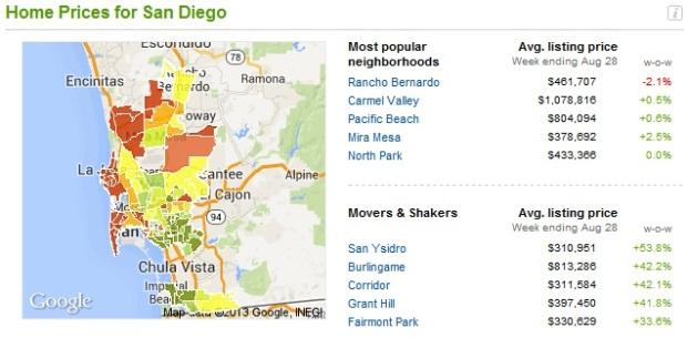 San Diego Values to Aug 28, 2013
